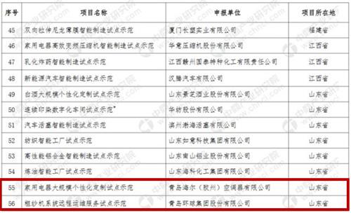 工信部公布2018年国家智能制造试点示范名单  青岛5项目入选