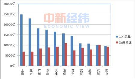 北上广深等11个城市GDP过万亿 下一个可能是青岛