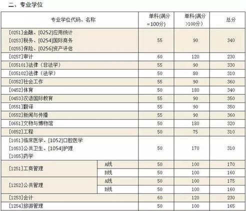 山大考研复试分数线公布 部分学科增加20分