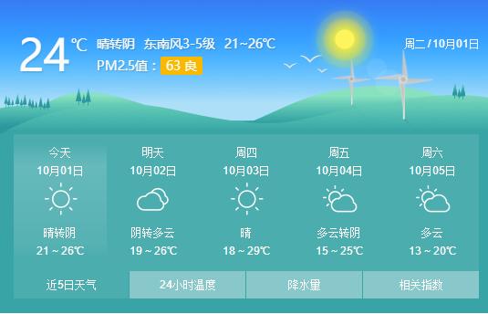 国庆假期青岛晴间多云为主 4日起较强冷空气来袭