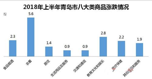 青岛市上半年物价总水平呈现温和上涨态势  食品烟酒类拉动上半年CPI上涨的首要因素