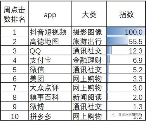 2019年最新上海市APP点击榜出炉啦,回味一下你贡献了多少点击量(上)