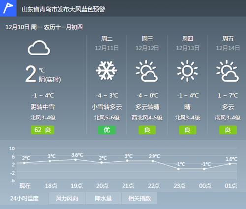 青岛市气象台发布大风蓝色预警:今夜阴有中雪  陆地阵风可达8级