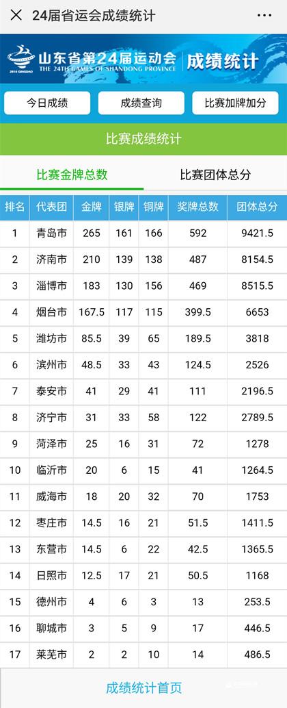 第24届省运会金牌榜 7个第一名青岛代表团收入囊中