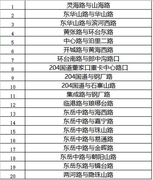 青岛西海岸新区新增62处道路交通电子眼  3月4日正式启用