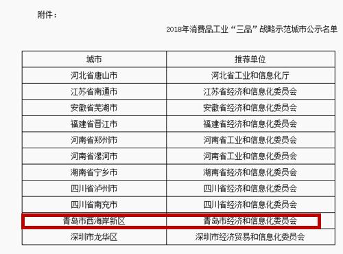 """西海岸新区被工信部认定2018年消费品工业""""三品""""战略示范城市"""