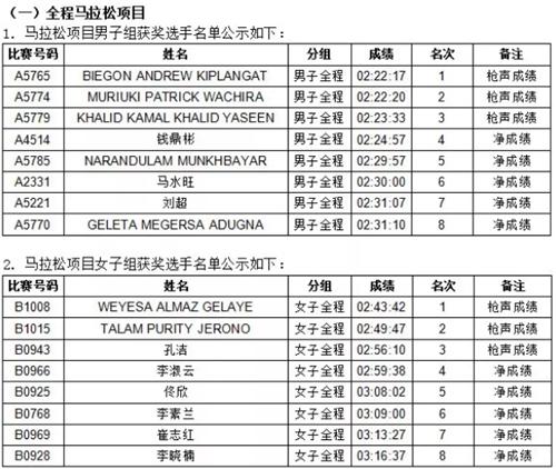 海尔·2019青岛马拉松成绩公示