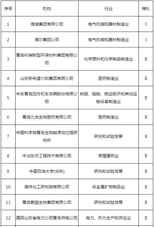 《青岛专利创新能力50强评价报告(2018)》日前正式发布  石油大学增速排名第一
