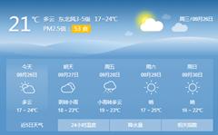 未来三天青岛市区的最低温度将达到16℃左右,而郊区更是只有11℃。