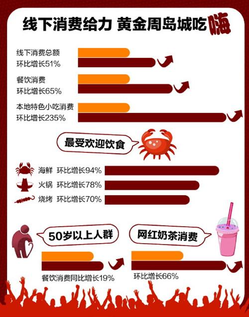 国庆黄金周青岛线下消费比节前增长51% 老年消费者领跑餐饮消费