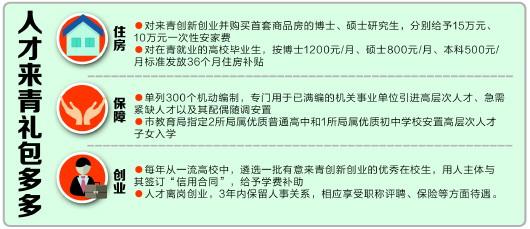 """五年内全球招贤百万 青岛""""百万人才集聚工程""""即将启动"""