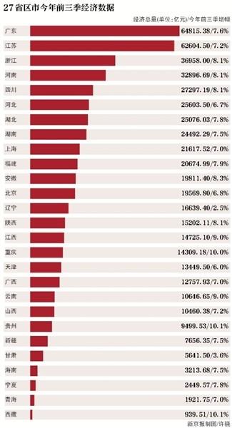 """22省份GDP增速超""""国家线"""" 贵州西藏并列第一"""