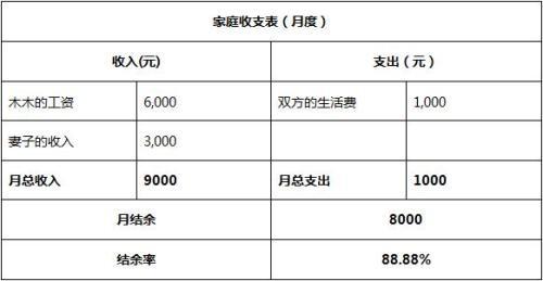 中国家庭负担越来越重 如何进行家庭减负?