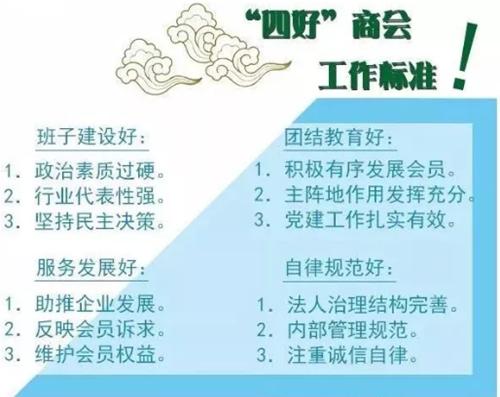 """2018年度山东省""""四好""""商会名单发布 全省139家商会上榜"""