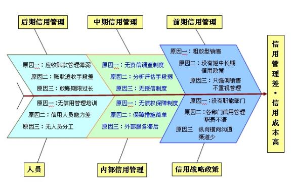 什么是企业信用信息化管理